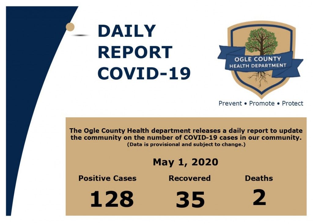 77 new cases in Douglas County, Lincoln reports 39 more